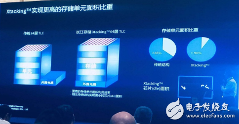 3D NAND未来五年需求大好 但紫光在技术上仍存在瓶颈