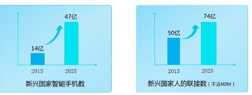 华为5G微波解决方案助力EM市场快速构筑移动带宽...