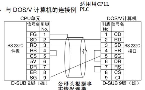 如何实现在IPC上的labview程序和欧姆龙PLC的通讯