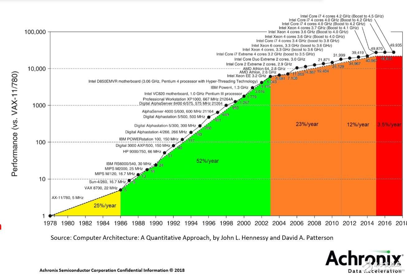 40年来计算性能要求的变化