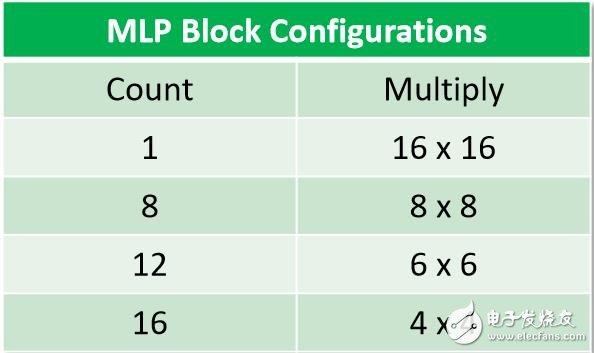 MLP块配置