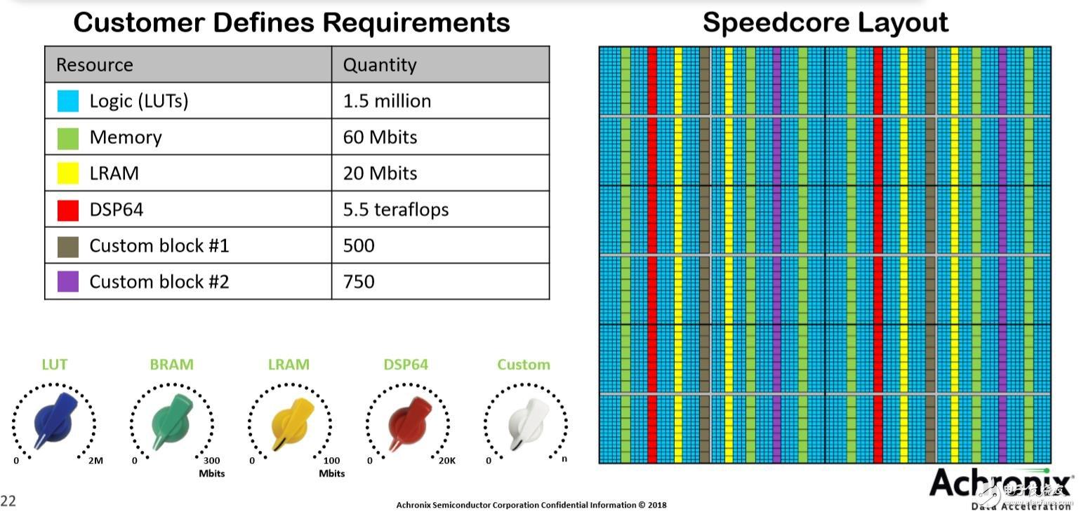 每个Speedcore都可完全按需定制