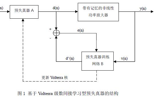 如何使用FPGA实现Volterra级数间接学习型的预失真器