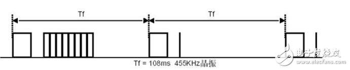 STM32单片机对红外接收系统的设计