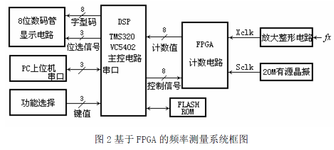 如何使用FPGA和DSP进行精度数字频率计的设计