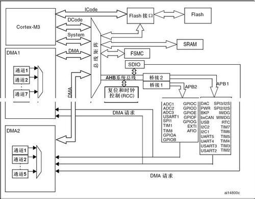STM32单片机如何实现规则多通道转换