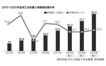 中国机器人市场2018年规模将达到87.4亿美元...