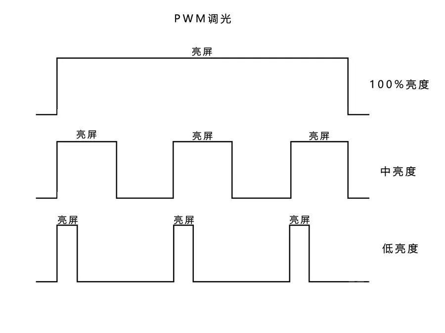 《DC调光和PWM调光这两种屏幕调光方式的区别》