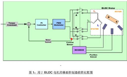 BLDC电机控制算法的详细资料说明