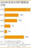 高通扩大中国与东南亚研发团队规模,提前引爆5G之...