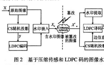 如何使用压缩传感和LDPC码进行图像水印的算法研究分析