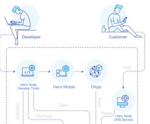 人人比特币 区块链去中心化激励机制建立的集合公链服务平台Hero Node介绍