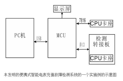 便携式智能电表充值故障检测系统的原理及设计