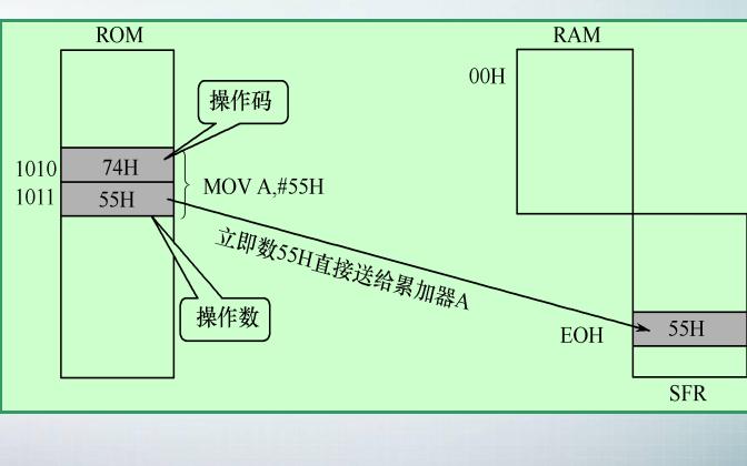 51单片机教程之80C51的指令系统资料概述