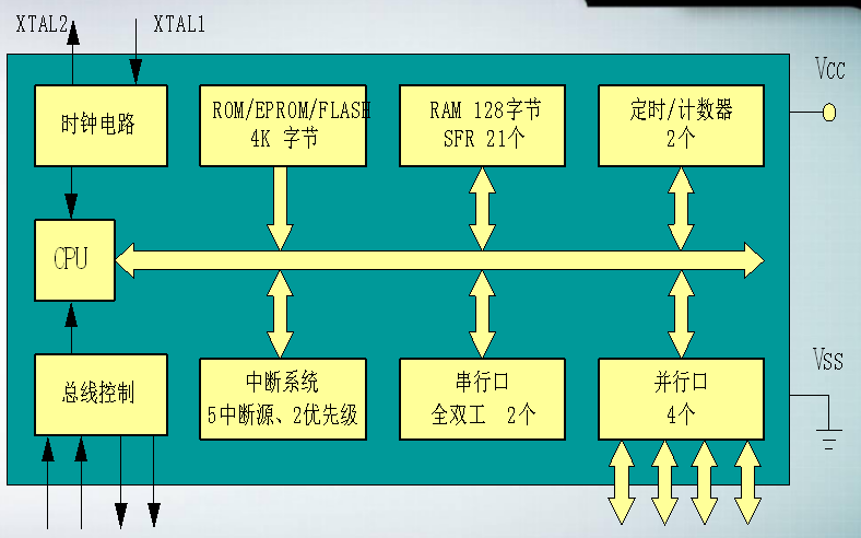 51单片机教程之80C51的结构与原理知识点概述课件免费下载