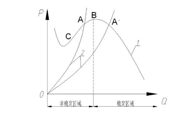 淺析什么是喘振/離心式壓縮機為什么會發生喘振