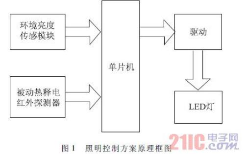 如何使用STC单片机设计LED智能照明系统的详细资料概述