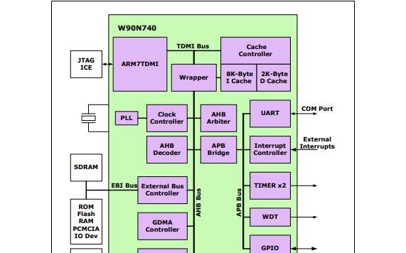 W90N740CD和W90N740CDG微控制器的数据手册和应用的详细资料说明