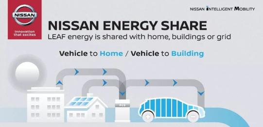 随着日产能源计划的推出 车企转型又多了一个新方向