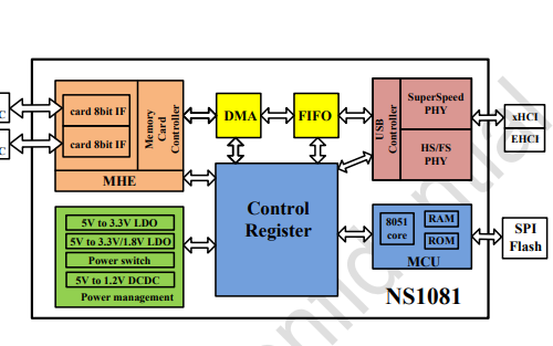 NS1081和NS1081S及NS1081Q闪存卡控制器的数据手册和应用资料免费下载