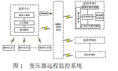 如何使用GPRS设计一个野外农用变压器的防盗监控系统