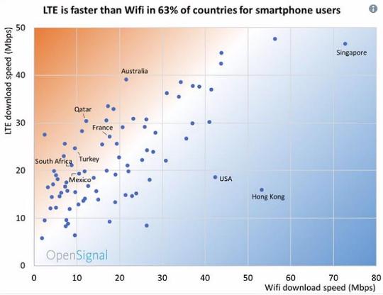 調查顯示 有33個國家的移動網絡平均速度已超過WiFi