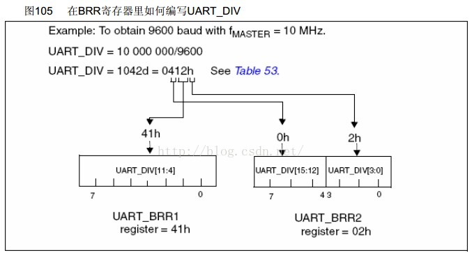 STM8S的通用异步收发器UART的原理解析