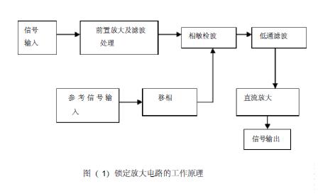 如何使用相关检测进行锁定放大器的设计