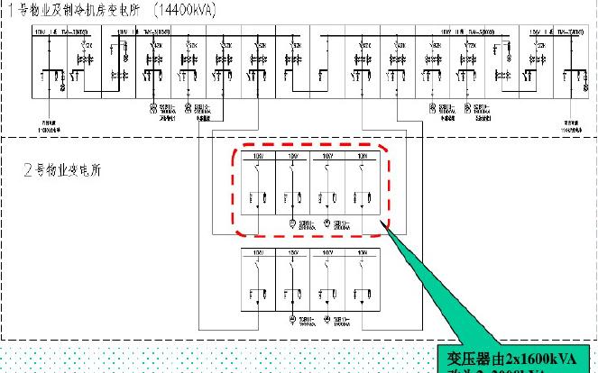 BIM标准版电气图纸变配电专项培训资料资料概述