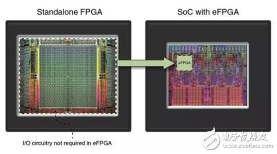 摩尔定律的变化 给eFPGA带来了发展机遇