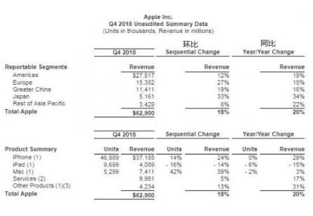 苹果手机中国市场表现非常强劲 但印度市场表现平平