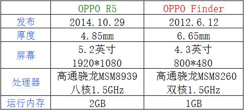 OPPOR5与OPPOFinder哪个最好