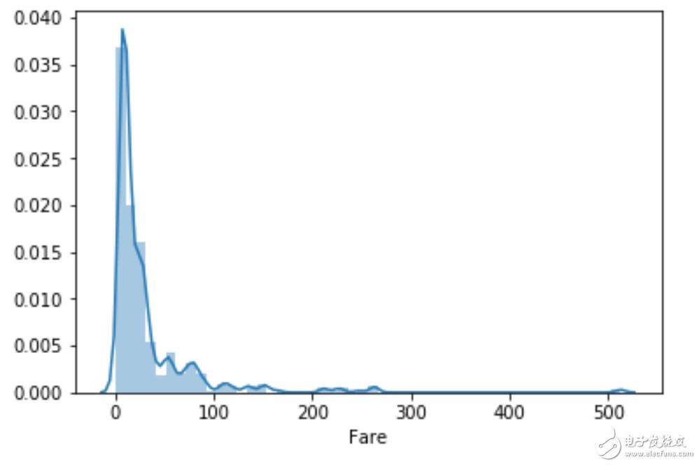 EDA画图函数的数据类型
