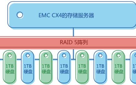 EMC CX4-480服务器数据恢复故障的方法