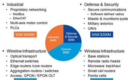 基于闪存FPGA的门阵列为设计带来更多灵活性