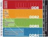 一文分析DDR、GDDR、QDR的区别