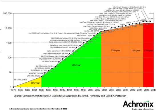 摩爾定律的變化 給eFPGA帶來了發展機遇