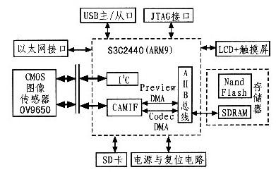 基于微处理器S3C2440和WinCE嵌入式实时操作系统的视频数据采集