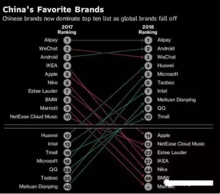 苹果失去中国的步伐开始加快