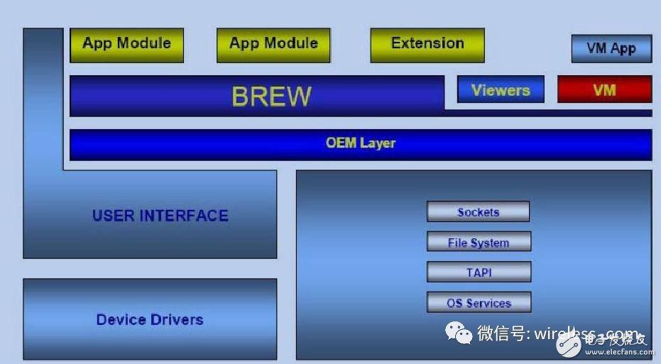 嵌入式应用框架EAF详解