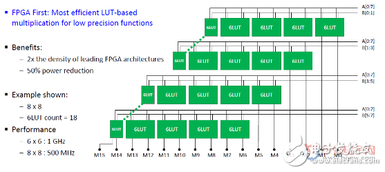 第四代新的Speedcore Gen4 eFPGA架构已经推出 采用台积电7nm工艺节点