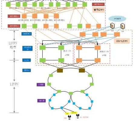浙江移动正在积极推进ODN优化储备5G基础资源