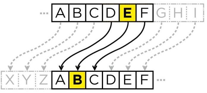什么是密码学和量子威胁