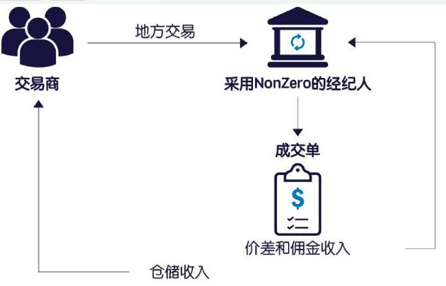 以太坊公共区块链生态系统Non-Zero介绍