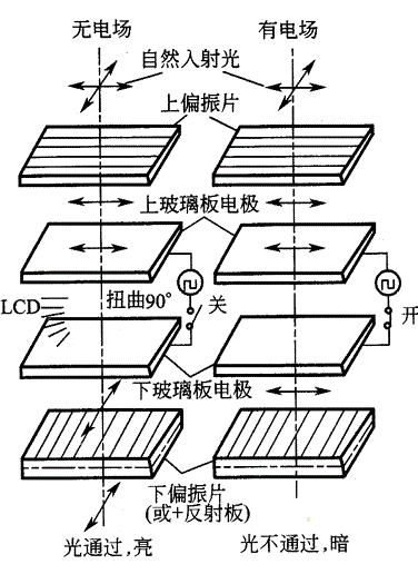 基于STM8S的LCD驱动电路和LCD显示原理分析