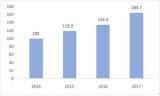 报告感受中国电子信息制造业发展情况如何