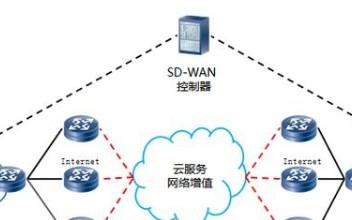 逸云SD-WAN加速企业云网络,可降低企业组网成...