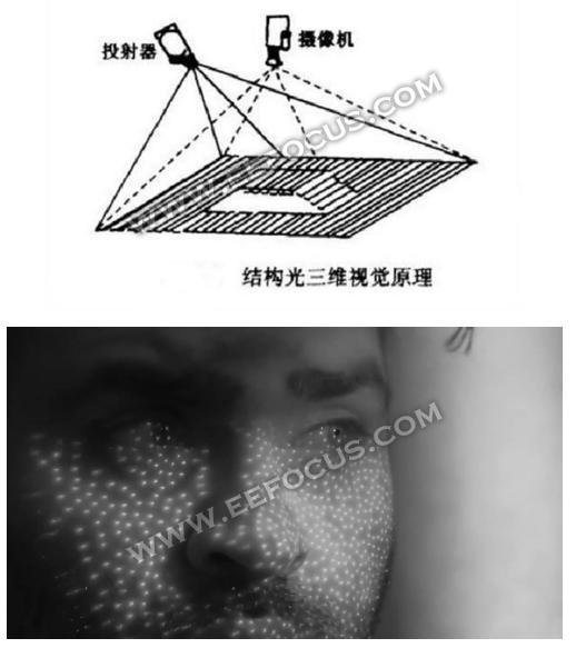 人脸识别技术大盘点 以下三种主流方案不容忽视