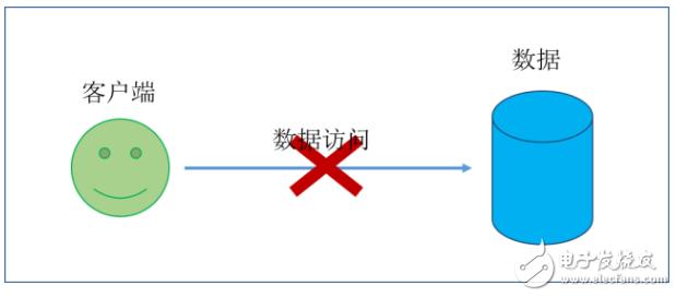 SDS抗造的常见方法介绍