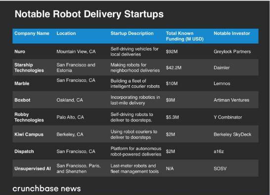 早期初创公司目前正致力于将最后一英里递送机器人化